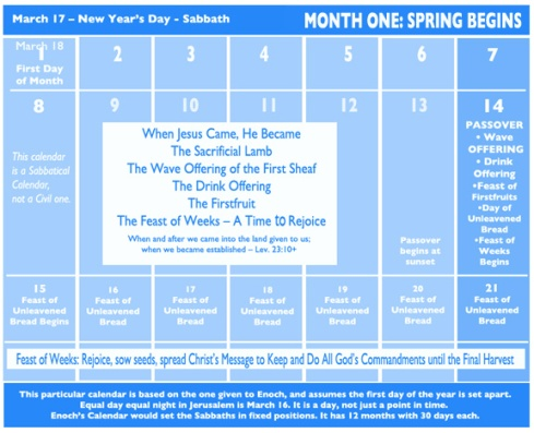 Sabbatical Calendar First Month of the New Year Spring 2014 with New Year's Day March 17 and the first day of the month as March 18 – A Representation