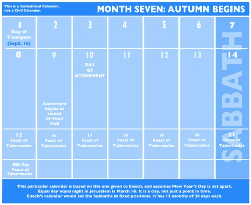 Sabbathical Calendar Autumn 2014 Month Seven – A representation