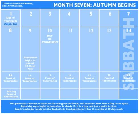 Sabbathical Calendar Autumn 2014 Month Seven – A representation