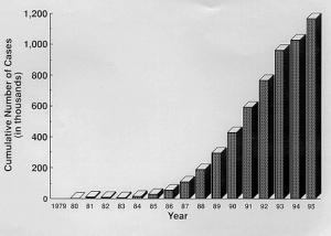 AIDS Cases 1980-1995