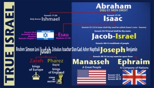 True Israel : Abraham Israel Tree