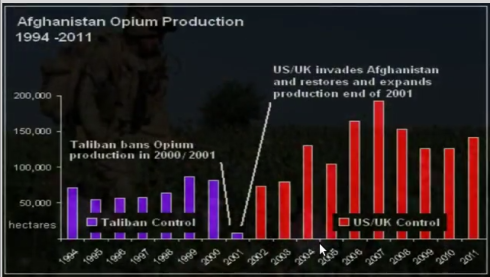Opium Production