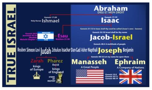 True Israel