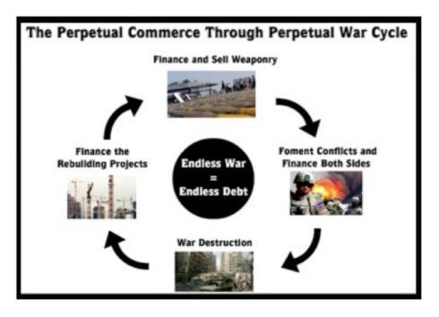 perpetual-war